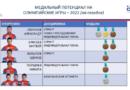 Хотите посмеяться? Тут мужская сборная России по биатлону объявила медальный потенциал на Олимпиаду-2022